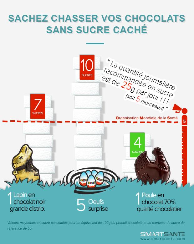 Infographie Sucre et chocolats de paques