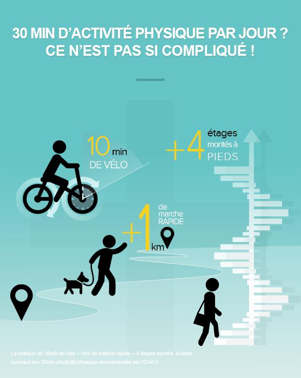 Infographie Activité physique